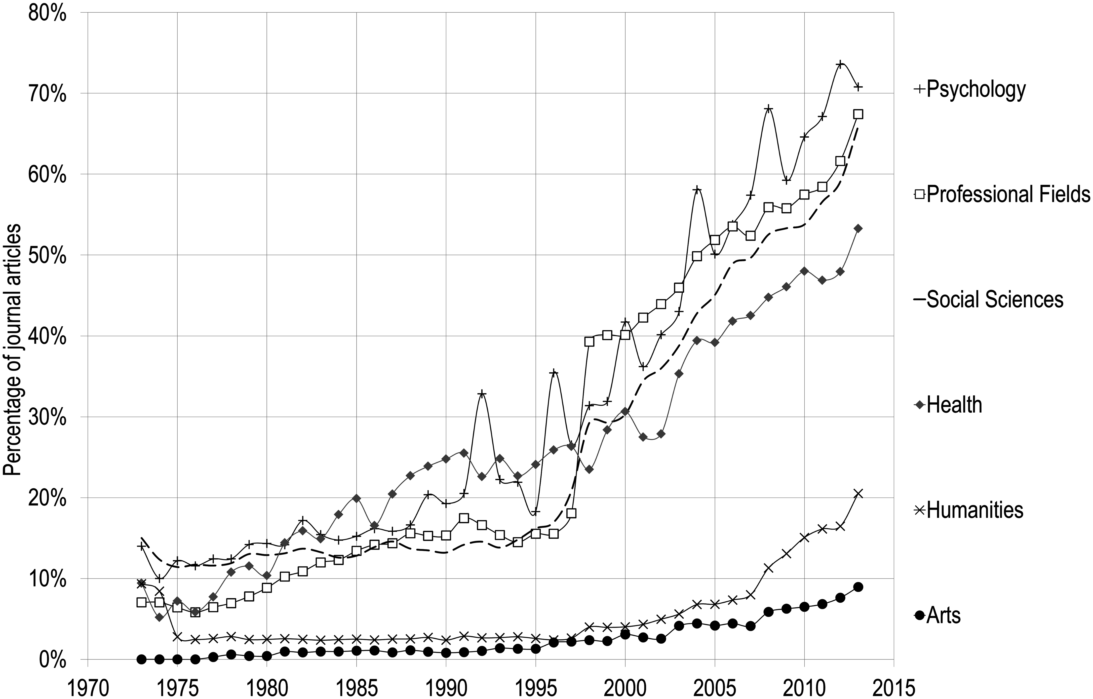 Percentage of Papers